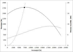 Limite pompaggio ventilatore centrifugo