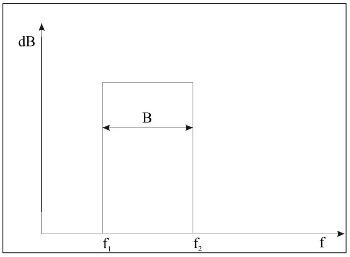 banda di ottava dei ventilatori centrifughi filtro passa banda