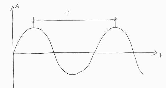 onda sinusoidale e banda di ottava dei ventilatori centrifughi