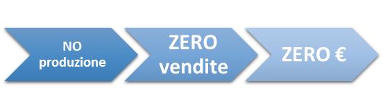 manutenzione predittiva ventilatori industriali la matematica del guasto
