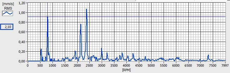 misura vibrazioni cuscinetti spettro in frequenza