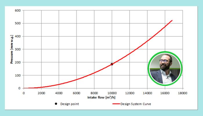 Calcolo portata e prevalenza ventilatori curva resistenza circuito