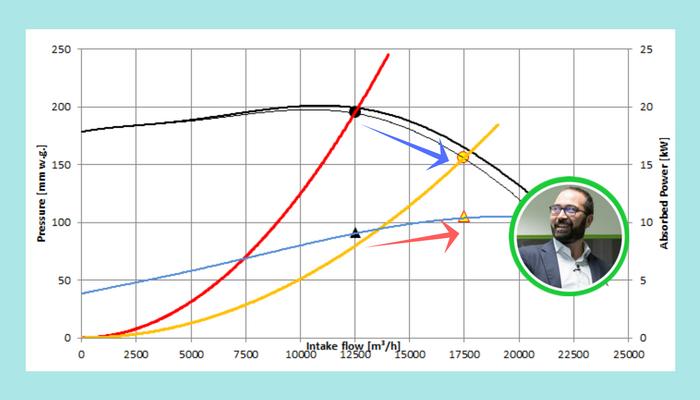 Calcolo portata e prevalenza ventilatori variazione punto di funzionamento