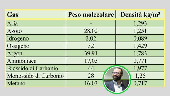 Calcolo densità di un ventilatore tabella gas normali