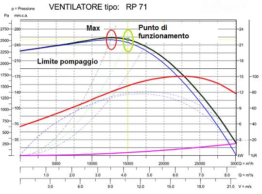 pompaggio ventilatori industriali punto di massimo sulla curva
