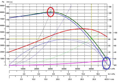 curva di pressione dei ventilatori punti di massimo e bocca libera