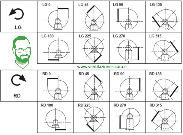 senso di rotazione ventilatore centrifugo tabella orientamenti