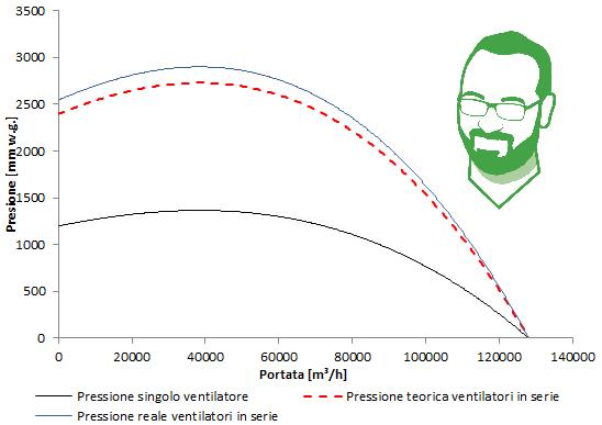 ventilatori centrifughi in serie come calcolare la curva caratteristica