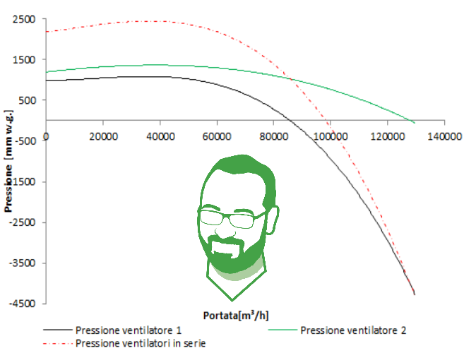 ventilatori centrifughi in serie con ventole ventilatori centrifughi in serie con diverse ventole