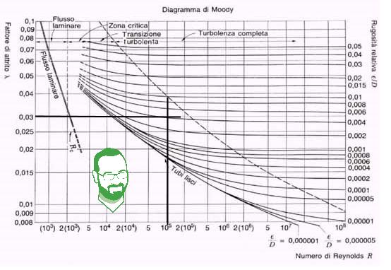 calcolo perdite di carico diagramma di moody