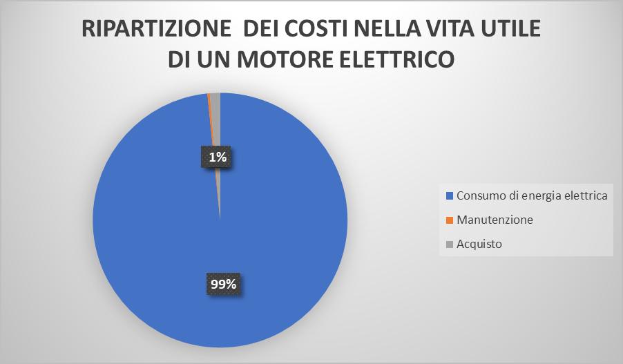 avviamento motore elettrico distribuzione dei costi