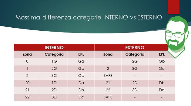 ATEX interno esterno tabella massima differenza di categorie