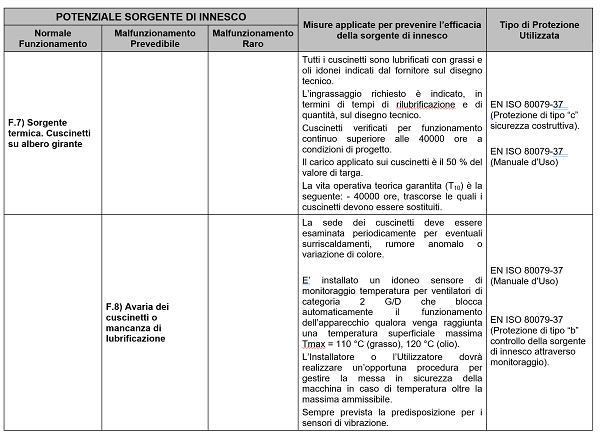 Ventilatore ATEX zona 1 estratto valutazione dei rischi