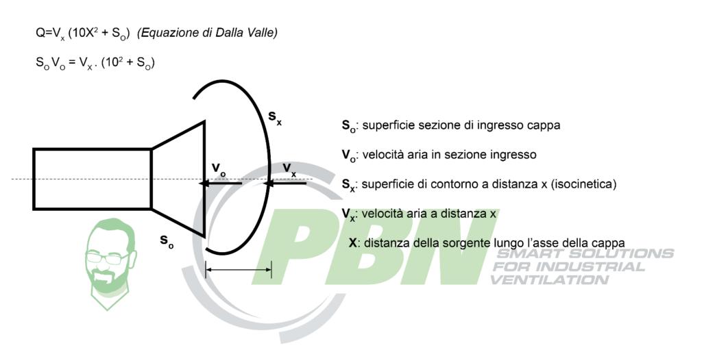 impianti di aspirazione industriale equazione di Dalla Valle